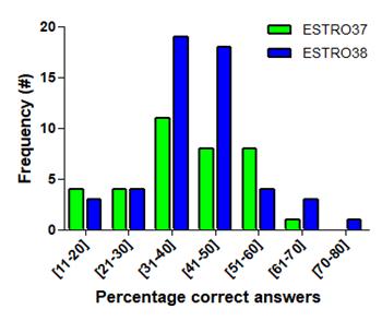 ESTRO - ESTRO News
